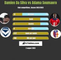 Damien Da Silva vs Adama Soumaoro h2h player stats