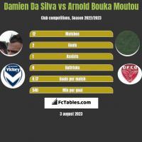 Damien Da Silva vs Arnold Bouka Moutou h2h player stats