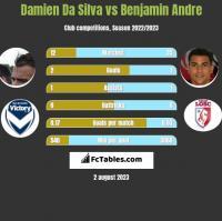 Damien Da Silva vs Benjamin Andre h2h player stats