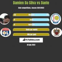 Damien Da Silva vs Dante h2h player stats