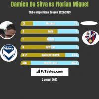 Damien Da Silva vs Florian Miguel h2h player stats
