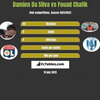 Damien Da Silva vs Fouad Chafik h2h player stats
