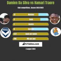 Damien Da Silva vs Hamari Traore h2h player stats