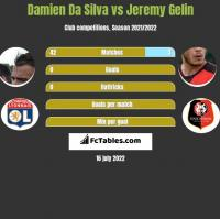 Damien Da Silva vs Jeremy Gelin h2h player stats