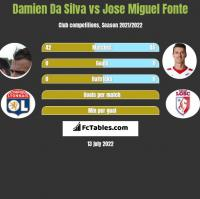 Damien Da Silva vs Jose Miguel Fonte h2h player stats
