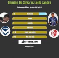 Damien Da Silva vs Loiik Landre h2h player stats