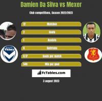 Damien Da Silva vs Mexer h2h player stats