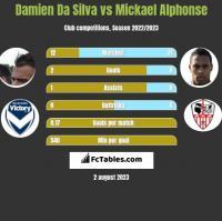 Damien Da Silva vs Mickael Alphonse h2h player stats