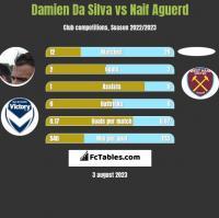 Damien Da Silva vs Naif Aguerd h2h player stats
