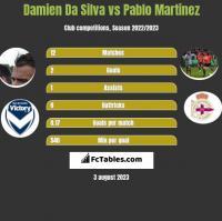 Damien Da Silva vs Pablo Martinez h2h player stats