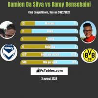Damien Da Silva vs Ramy Bensebaini h2h player stats