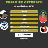 Damien Da Silva vs Romain Danze h2h player stats
