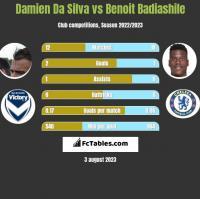Damien Da Silva vs Benoit Badiashile h2h player stats
