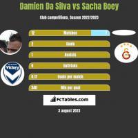 Damien Da Silva vs Sacha Boey h2h player stats