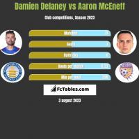 Damien Delaney vs Aaron McEneff h2h player stats