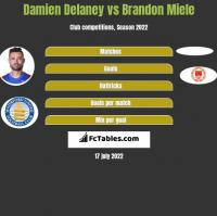 Damien Delaney vs Brandon Miele h2h player stats