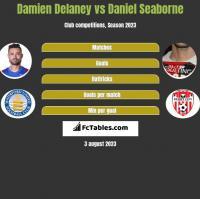Damien Delaney vs Daniel Seaborne h2h player stats