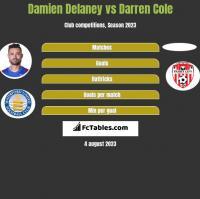 Damien Delaney vs Darren Cole h2h player stats