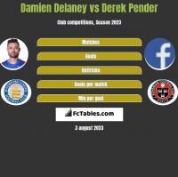 Damien Delaney vs Derek Pender h2h player stats