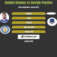 Damien Delaney vs Georgie Poynton h2h player stats