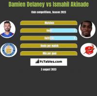 Damien Delaney vs Ismahil Akinade h2h player stats
