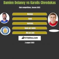 Damien Delaney vs Karolis Chvedukas h2h player stats