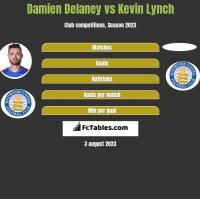 Damien Delaney vs Kevin Lynch h2h player stats