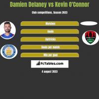 Damien Delaney vs Kevin O'Connor h2h player stats