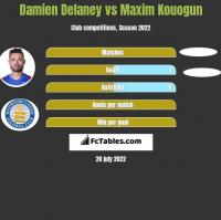 Damien Delaney vs Maxim Kouogun h2h player stats