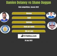 Damien Delaney vs Shane Duggan h2h player stats