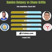 Damien Delaney vs Shane Griffin h2h player stats