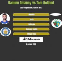 Damien Delaney vs Tom Holland h2h player stats