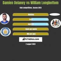Damien Delaney vs William Longbottom h2h player stats