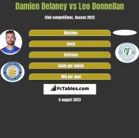 Damien Delaney vs Leo Donnellan h2h player stats
