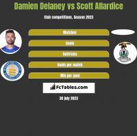 Damien Delaney vs Scott Allardice h2h player stats