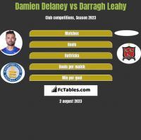 Damien Delaney vs Darragh Leahy h2h player stats