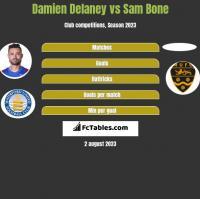 Damien Delaney vs Sam Bone h2h player stats
