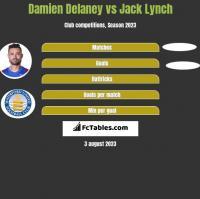 Damien Delaney vs Jack Lynch h2h player stats