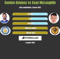 Damien Delaney vs Sean McLoughlin h2h player stats