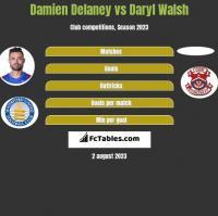 Damien Delaney vs Daryl Walsh h2h player stats