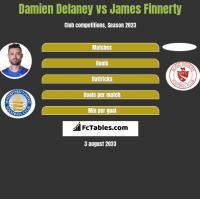 Damien Delaney vs James Finnerty h2h player stats