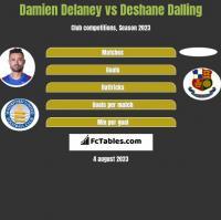 Damien Delaney vs Deshane Dalling h2h player stats