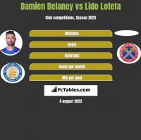Damien Delaney vs Lido Lotefa h2h player stats