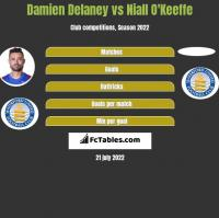 Damien Delaney vs Niall O'Keeffe h2h player stats