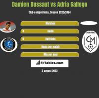 Damien Dussaut vs Adria Gallego h2h player stats