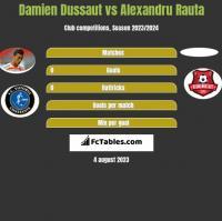 Damien Dussaut vs Alexandru Rauta h2h player stats