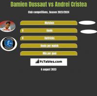 Damien Dussaut vs Andrei Cristea h2h player stats