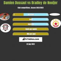 Damien Dussaut vs Bradley de Nooijer h2h player stats