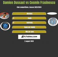 Damien Dussaut vs Cosmin Frasinescu h2h player stats