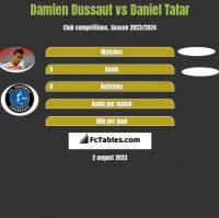 Damien Dussaut vs Daniel Tatar h2h player stats
